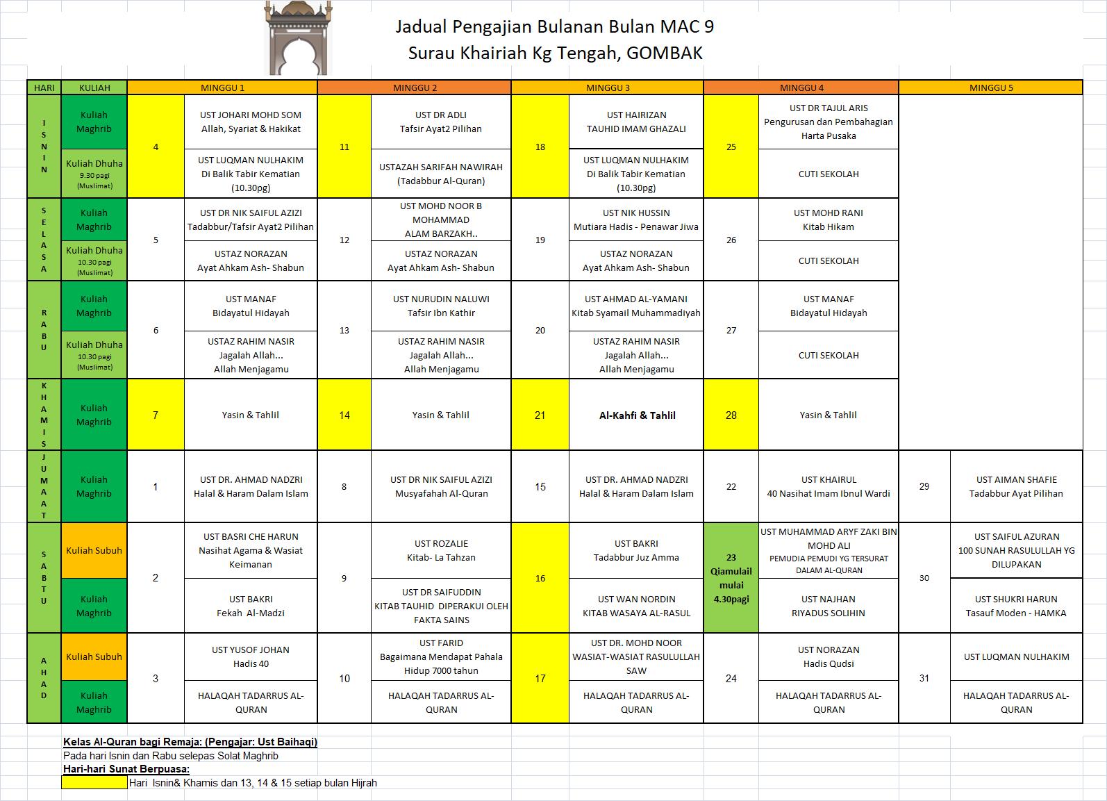Jadual MAC 19